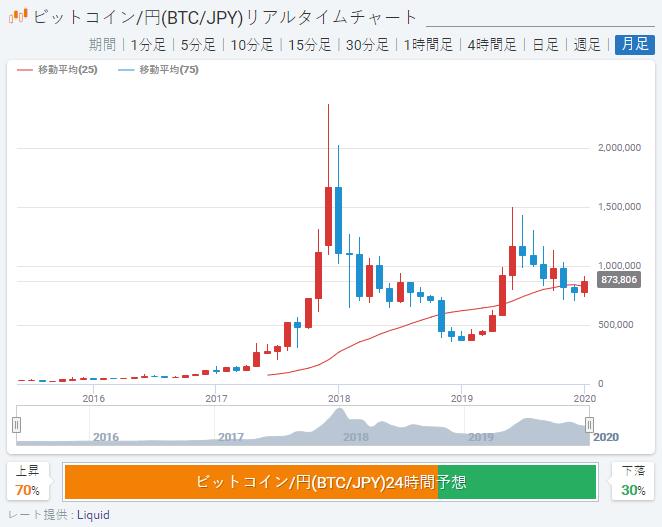 ビットコインBTC長期チャート