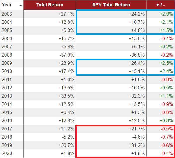 VTIとS&P500のリターン差異は暴落からの回復にある
