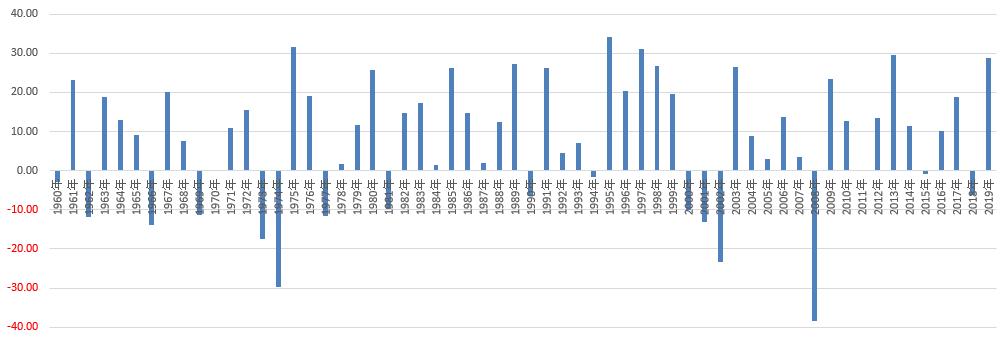 1年ごとのS&P500増減率
