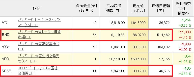 56万円分の債券ETF20200225