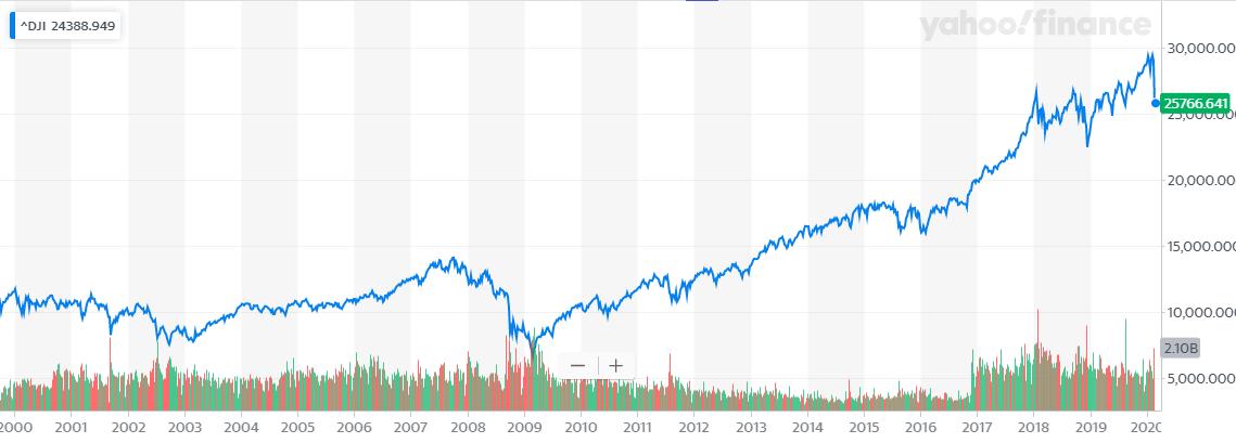 NYダウの状況と長期チャート2020年2月28日