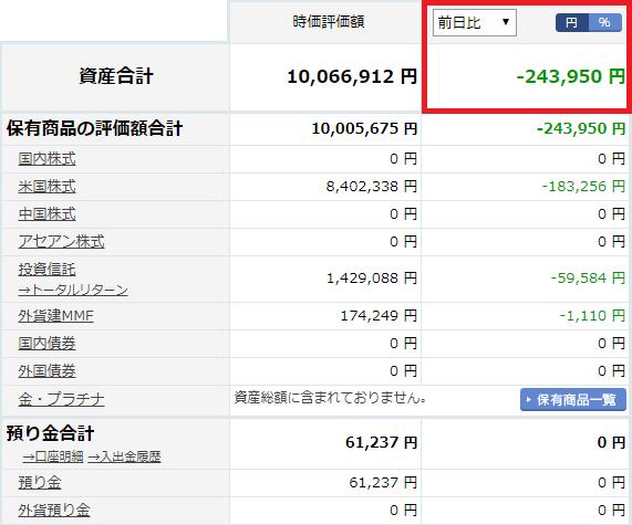 楽天証券資産状況2020年2月1日時点