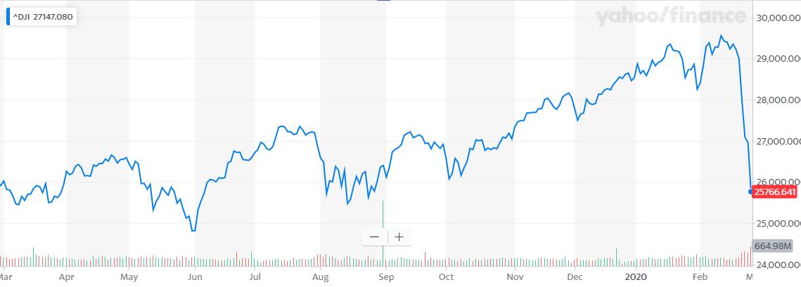 ダウ工業株平均2020年2月28日朝時点