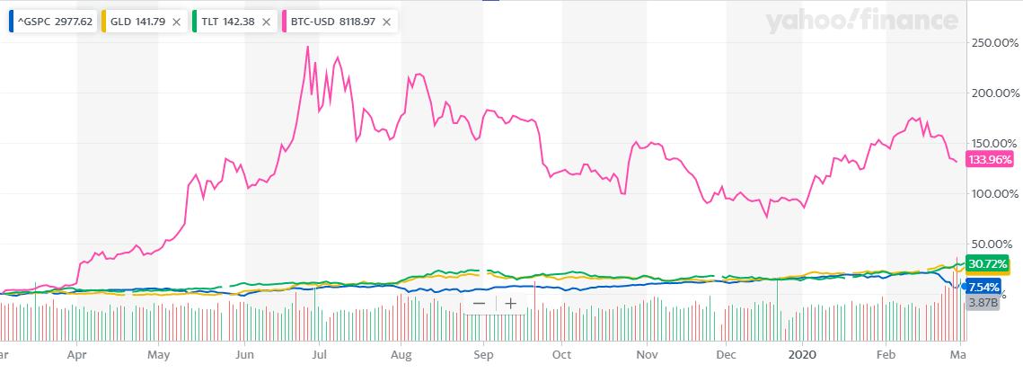 BTCを入れた1年比較チャート