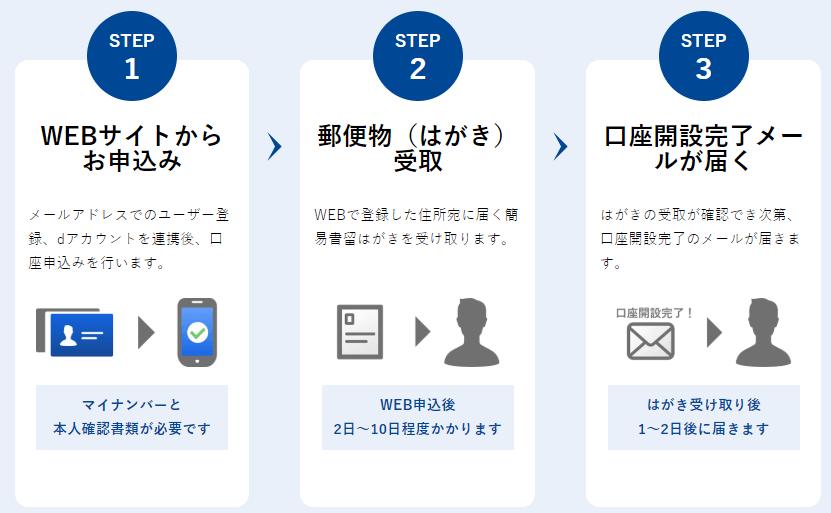 申込みは簡単3ステップ