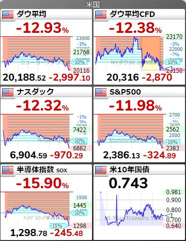 世界の株価2020年3月17日