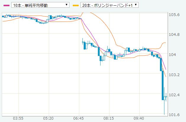 2020年3月9日のドル円相場