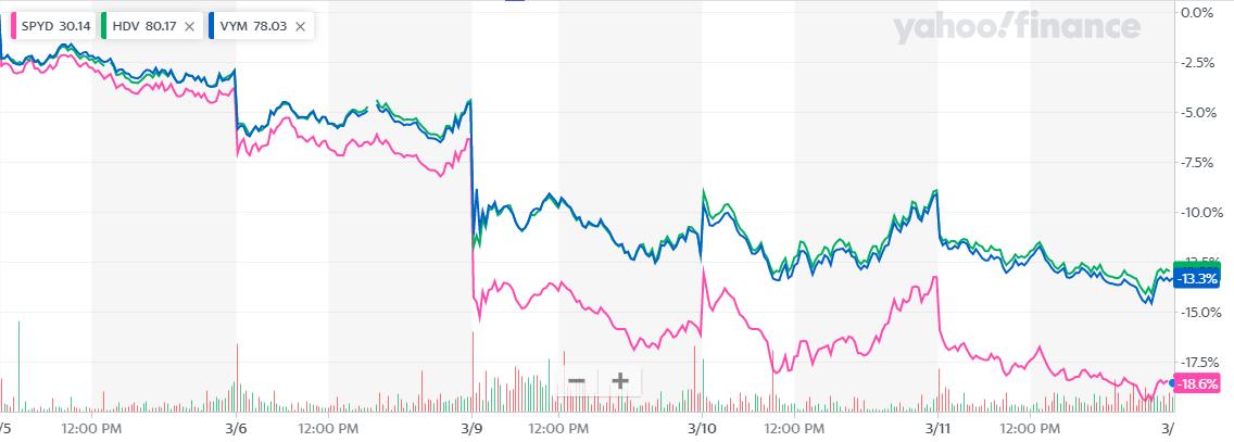 SPYDの下落率とHDV、VYMの比較5日チャート2020年3月12日時点