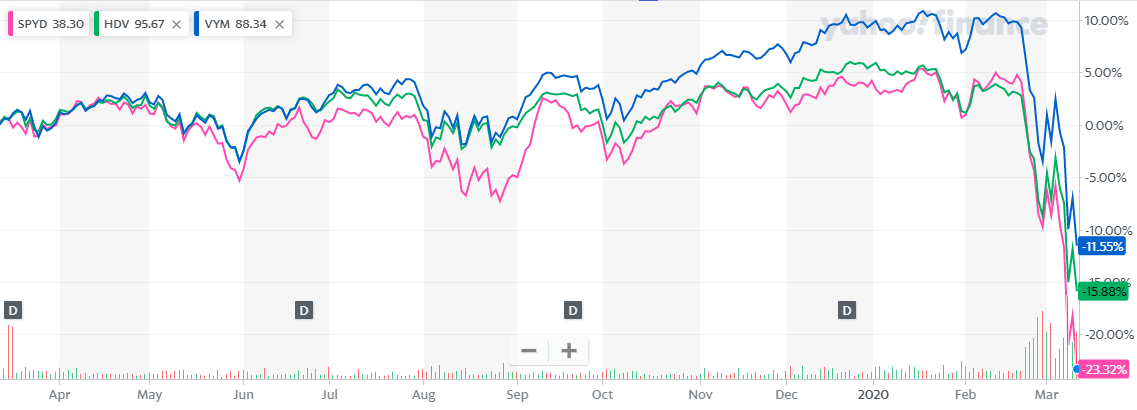 SPYDの下落率とHDV、VYMの比較1年チャート2020年3月12日時点