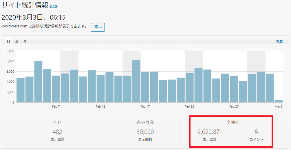 ブログ200万PV