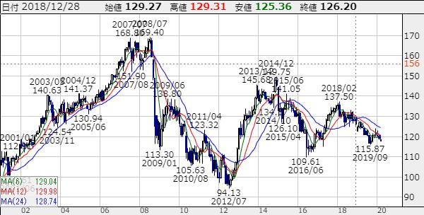 ユーロ円長期チャート2020年3月9日