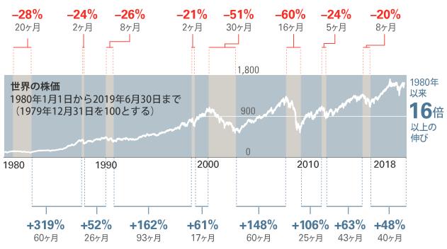 バンガード景気後退と上昇相場の期間