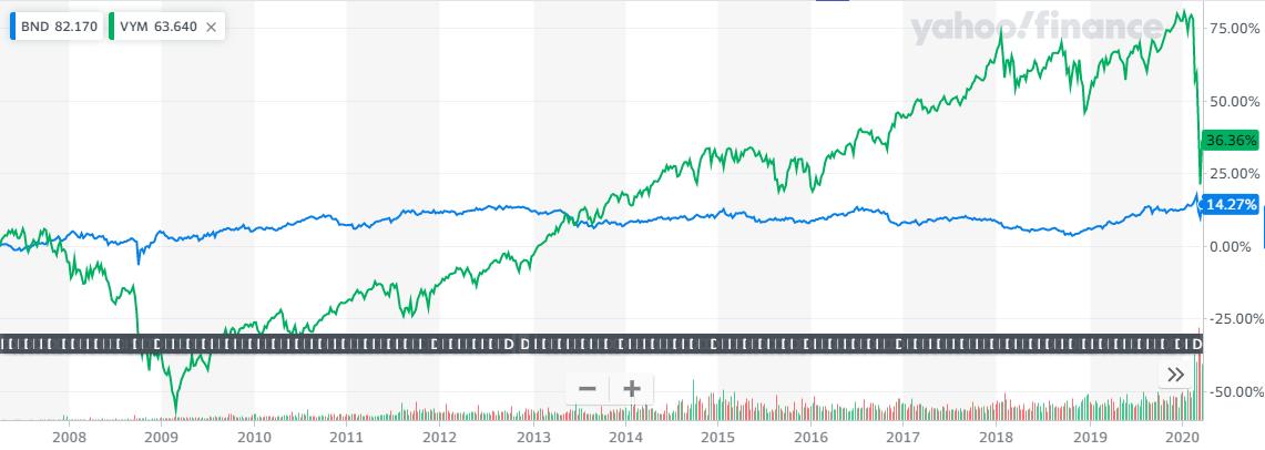 BNDとVYMの長期比較チャート2020年3月27日時点