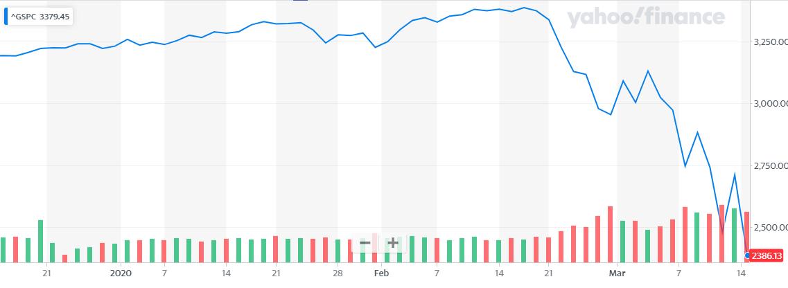 S&P500の3ヶ月チャート2020年3月17日