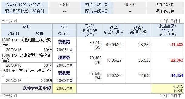 1306と東京電力の売却と税金2020年3月17日