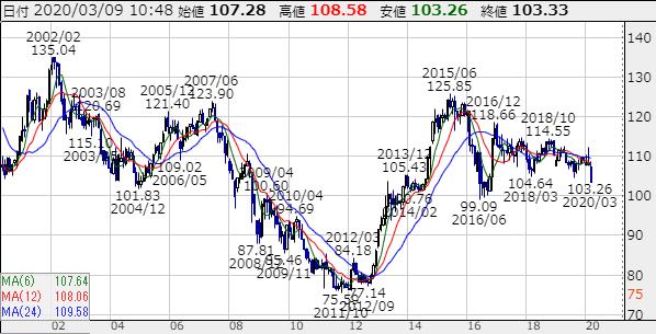 ドル円長期チャート