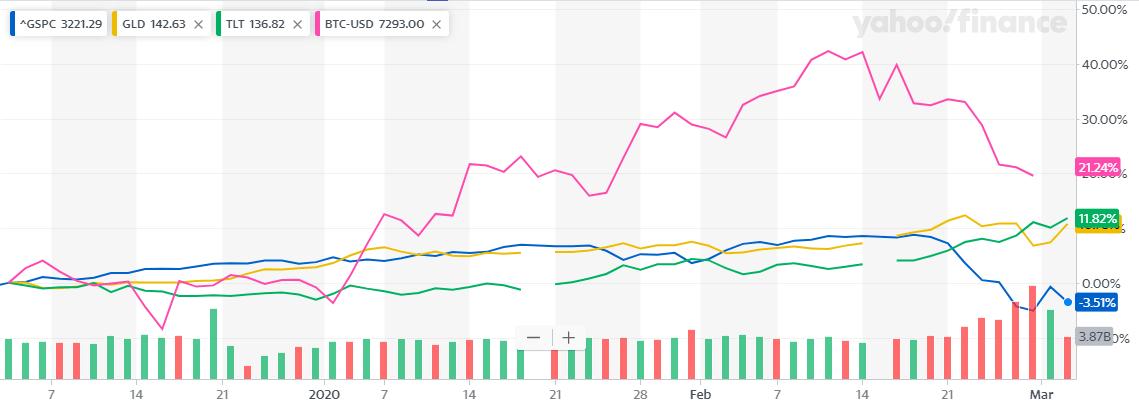 BTCを入れた3ヶ月比較チャート