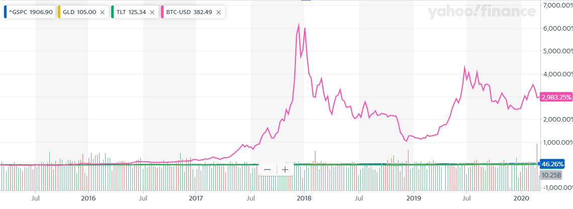 BTCを入れて5年にすると意味が無くなった