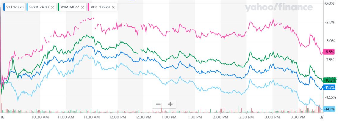 購入したい海外ETFで下がっているもの比較1日チャート2020年3月17日