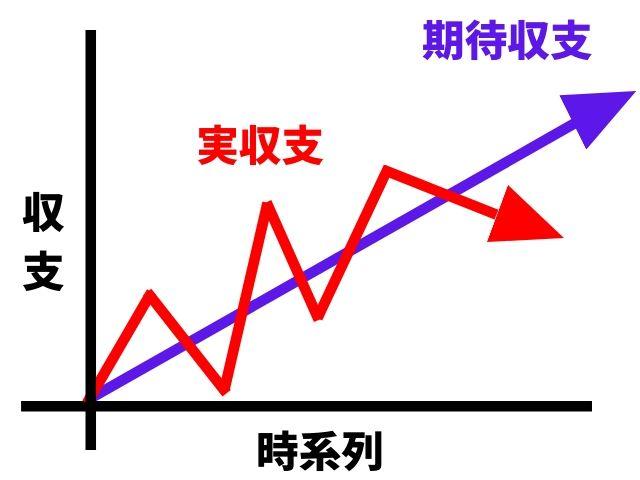 株式の期待値とジグザグ