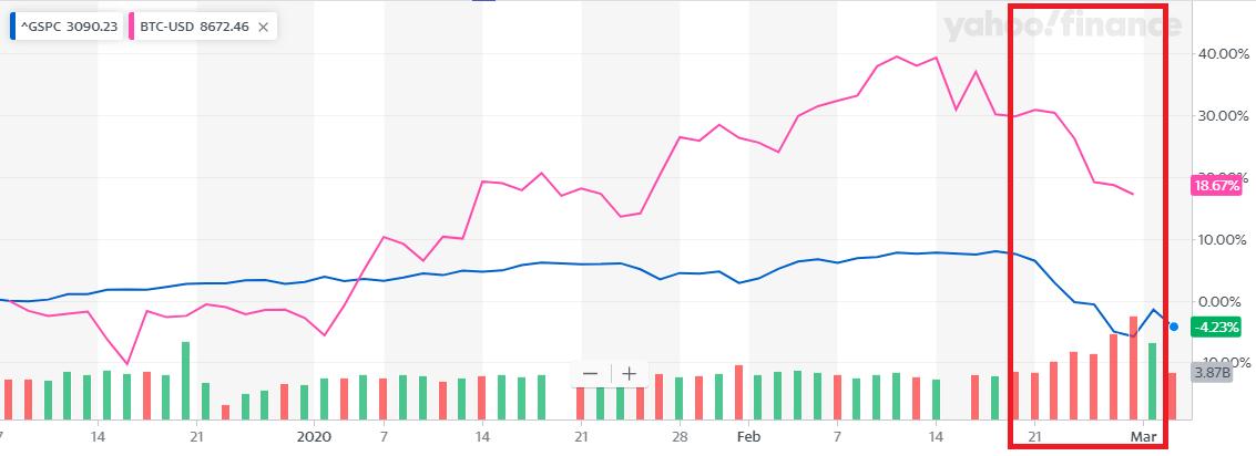 コロナショック中のビットコインとSP500の動き(3ヶ月チャート)