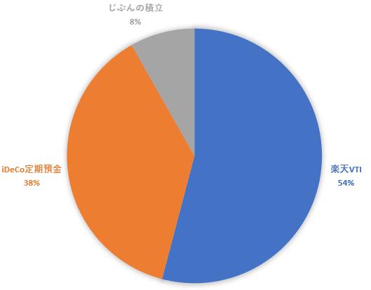 つみたてNISA(楽天VTI)+iDeCo(定期預金)+節税保険(じぶんの積立)という組み合わせと円グラフ