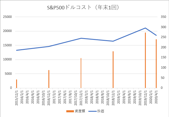 S&P500年一ドルコスト