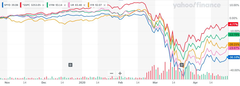SPYDの下落率と回復2020年4月28日