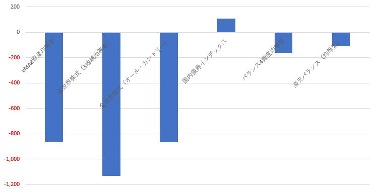 長期ウォッチ投資信託状況20200403