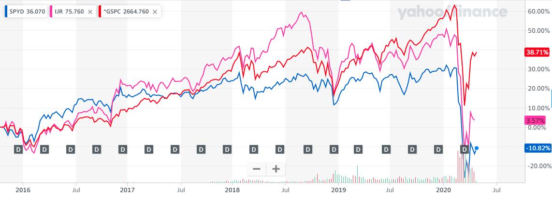 小型株効果IJR直近5年のチャート比較2020年4月28日