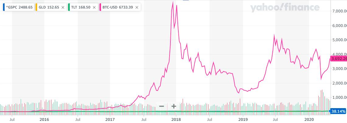 ビットコインとの各資産の5年比較