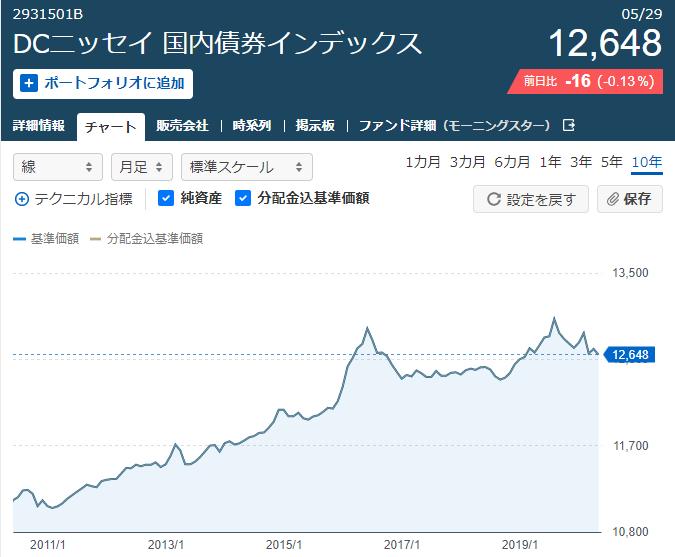 ニッセイ国内債券インデックス10年長期チャート2020年5月31日