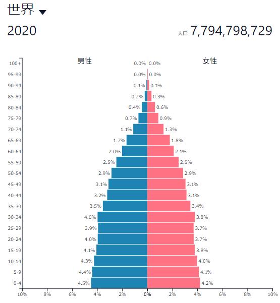 世界の人口ピラミッド2020年