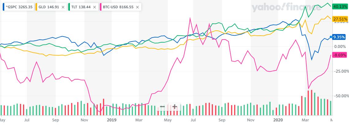 ビットコインとの各資産の2年比較