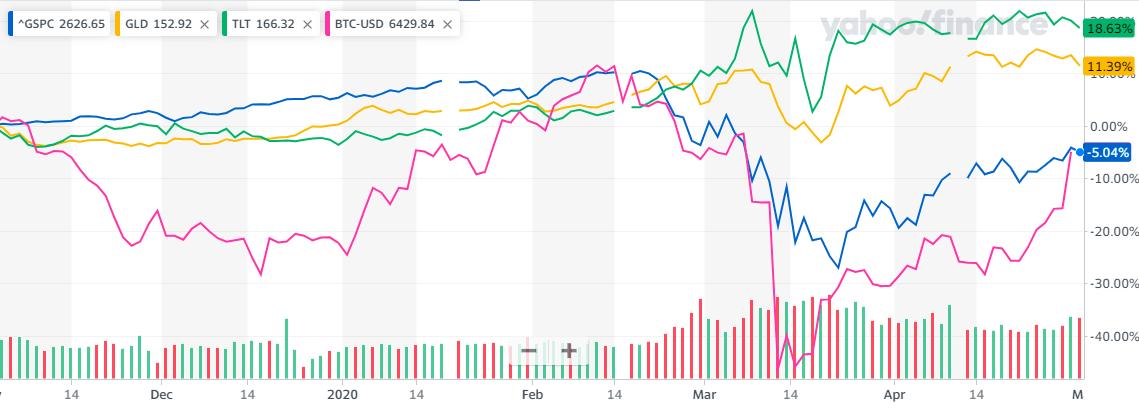 SP500、GLD、TLTビットコインも入れた半年比較