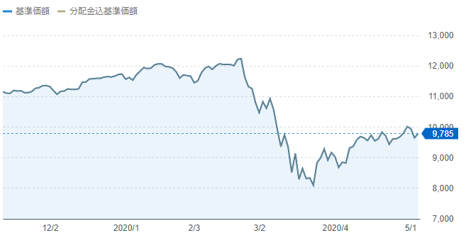 eMAXIS Slim全世界株式(オール・カントリー)は半値戻しをした状態2020年5月10日