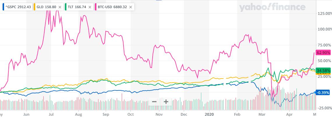 ビットコインとの各資産の1年比較