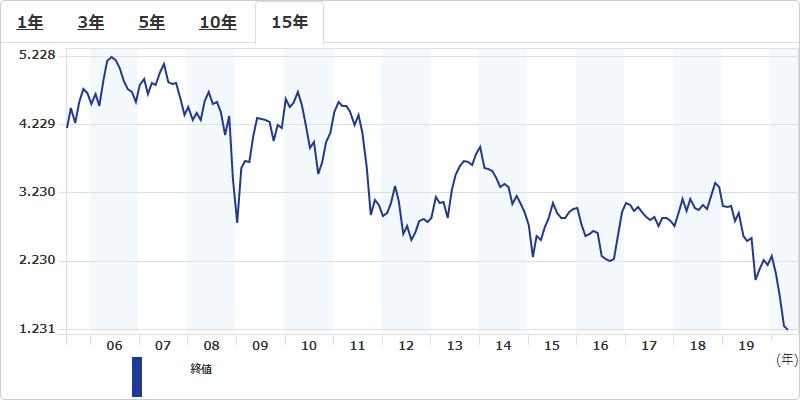 米国30年債の金利推移2020年5月31日モーニングスター