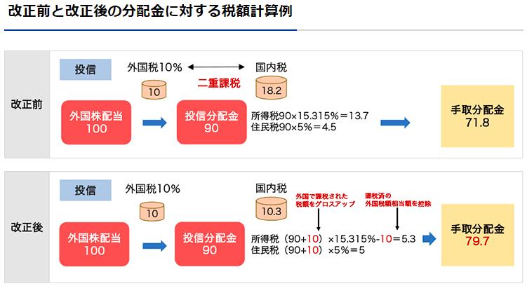 二重課税の説明と改正