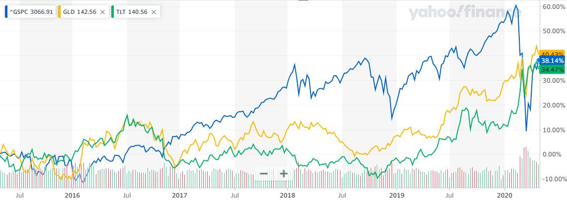 SP500、GLD、TLTビットコインとの5年比較