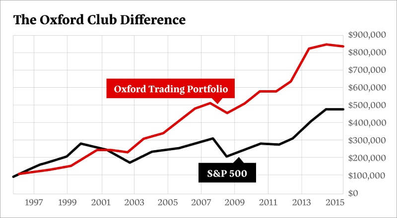Oxfordポートフォリオの対SP500実績