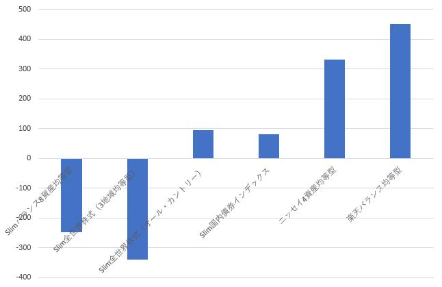 長期ウォッチ用投資信託の棒グラフ2020年5月10日時点