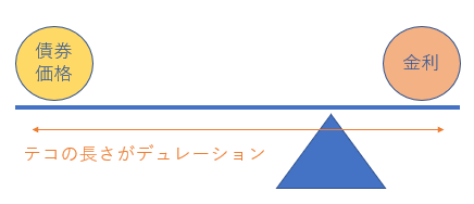 デュレーションとテコのイメージ