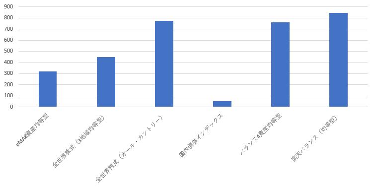 長期ウォッチ用投信の棒グラフ2020年6月13日時点