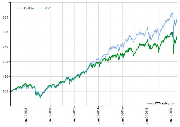 VDCとKXIのチャート比較