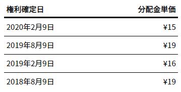 1665の分配金単価2020年6月6日