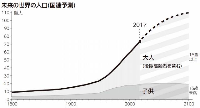 未来の世界人口予測(ファクトフルネス)