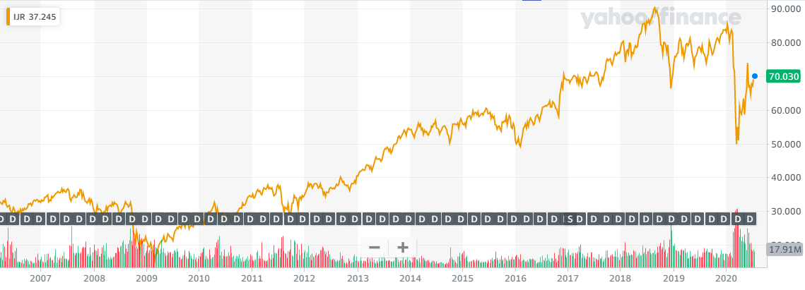 IJR長期チャート20200726