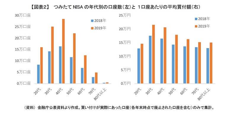 【年代別】つみたてNISAの口座数と一人当たりの年間買付金額