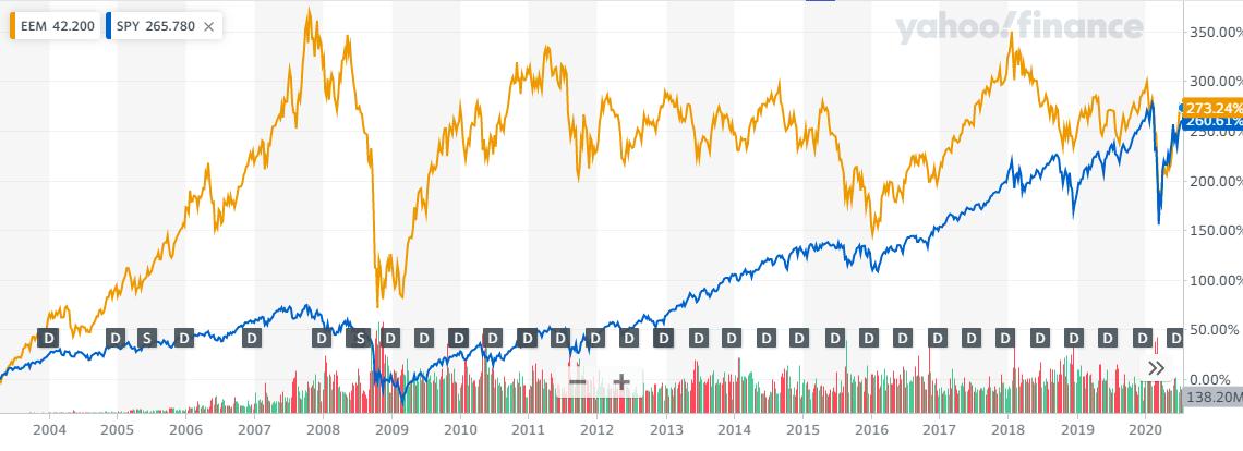 EEMとSPYの長期比較チャート